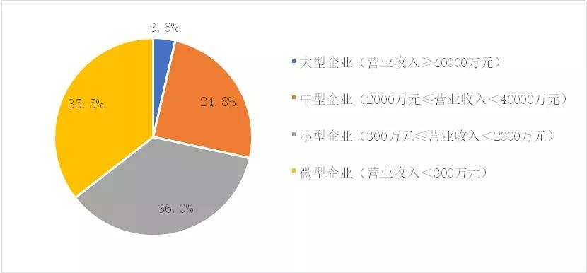 环保专家必读——中国环保产业产业发展趋势