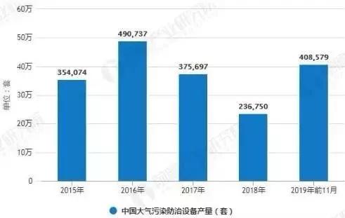 2019年中国大气污染治理行业市场分析